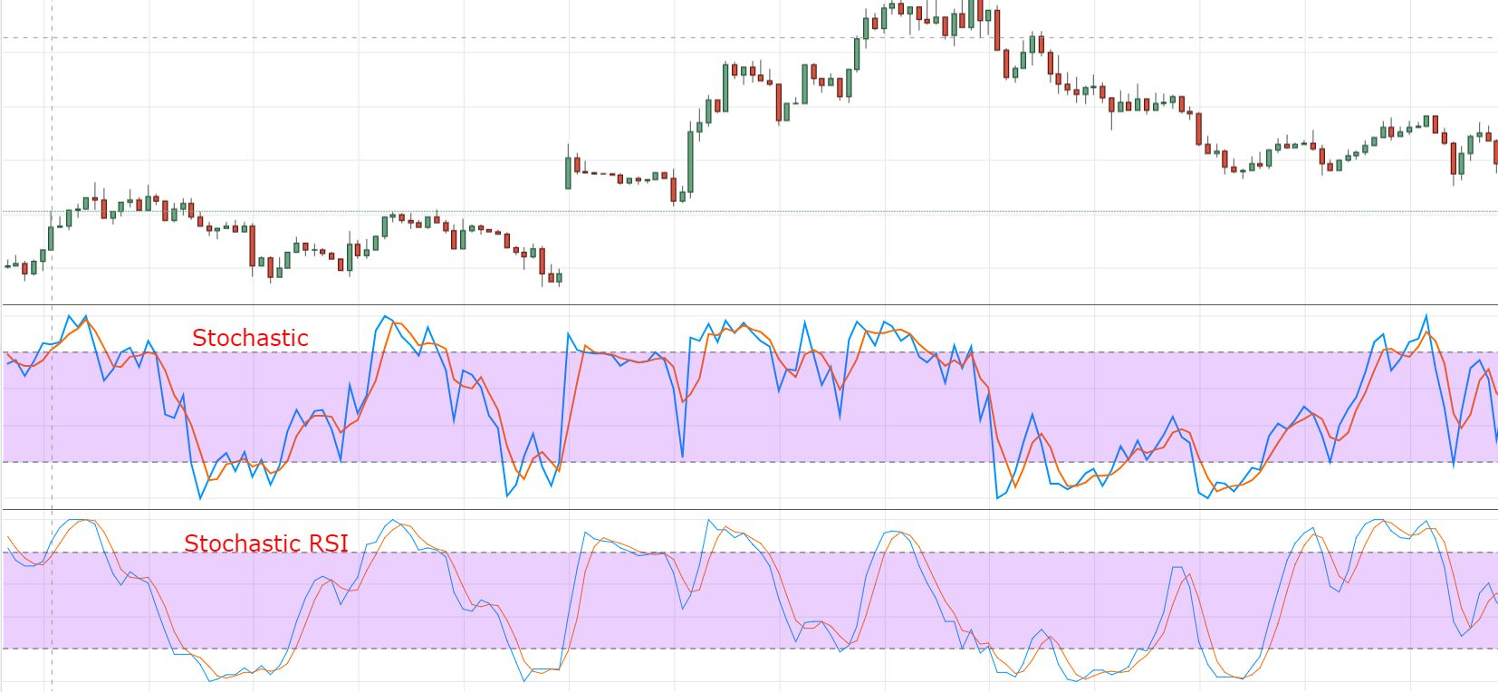 Binary options stochastic rsi