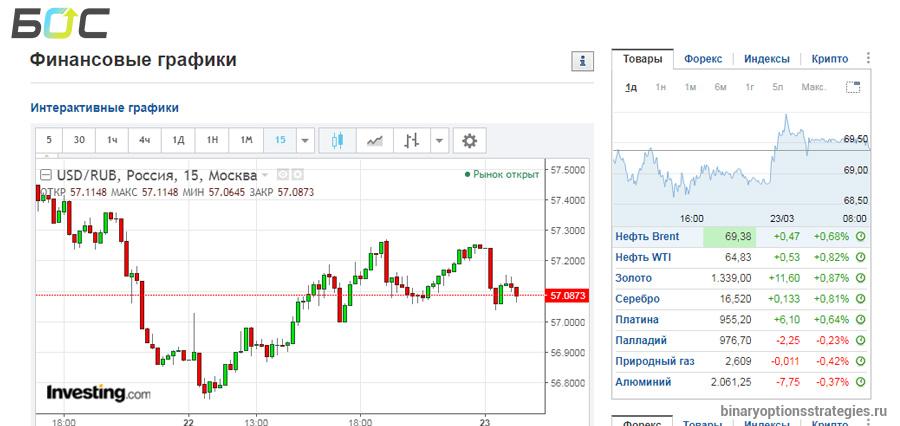 Торговля бинарными опционами с помощью investing.com buying and selling on forex